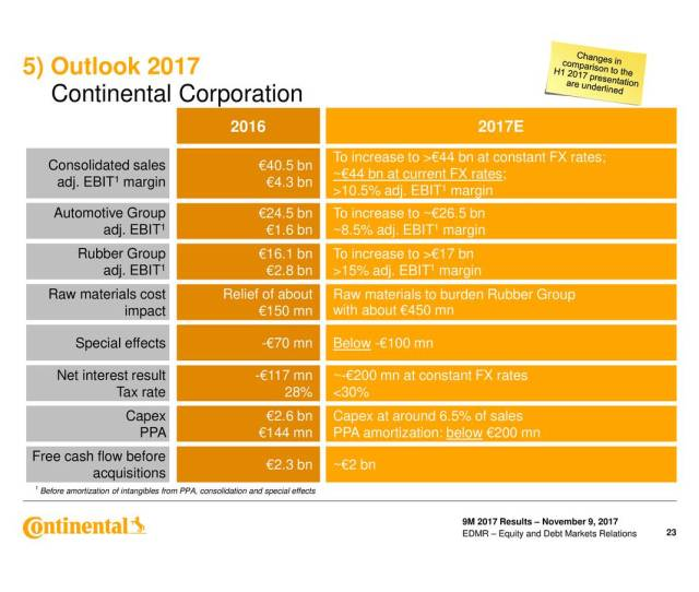 Continental Ag Adr 2017 Q3 Results Earnings Call Slides Continental Ag Adr Otcmktscttay Seeking Alpha