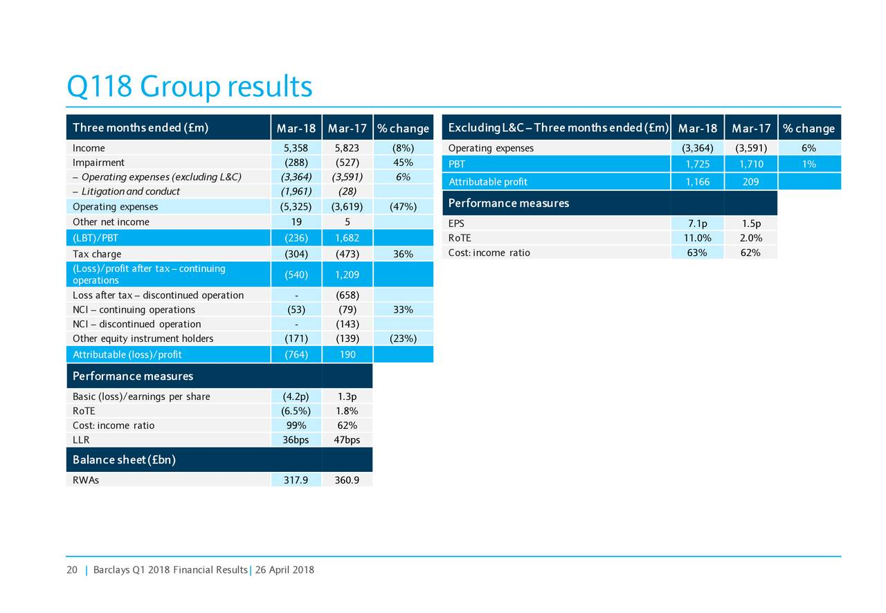 Barclays PLC 2018 Q1 - Results - Earnings Call Slides ...