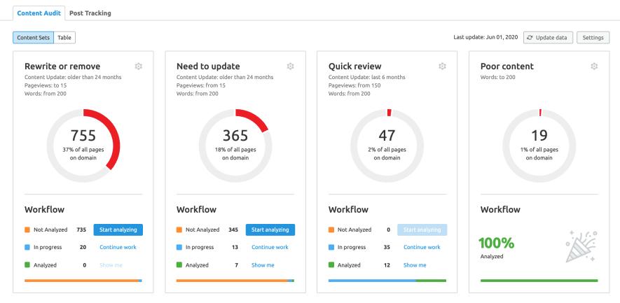 SEMrush Content Audit automatic content sets
