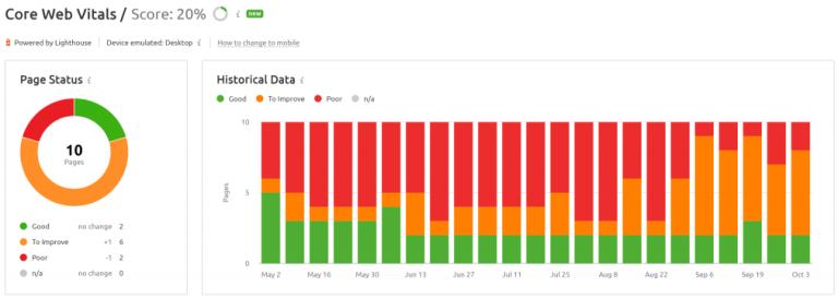 Semrush Site Audit Core Web Vitals graph