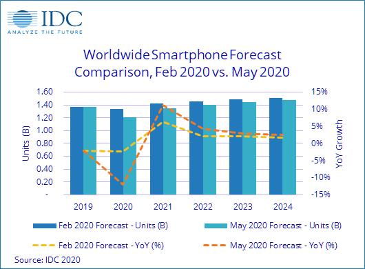 2020 yılında akıllı telefon satışları idc 2020 yılı akıllı telefon satışları