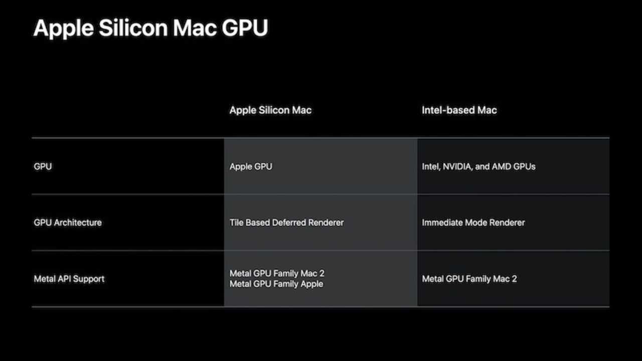 Apple işlemcili Mac modellerinde hangi ekran kartı olacak? 2