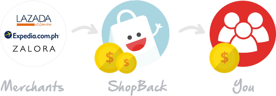ShopBack How It Works - Yours Truly, Myrra