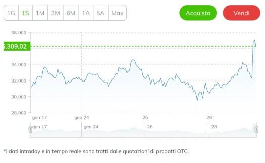 Twitter, Elon Musk cita Bitcoin e il prezzo sale alle ...