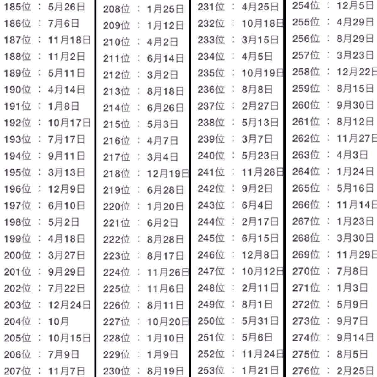 誕生日でわかる2019年の運勢ランキング