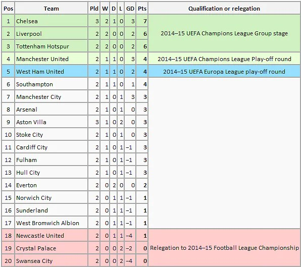 EPL table 1