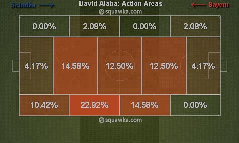 Alaba's action zones via squawka.com