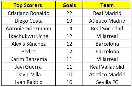 La Liga: Top Scorers and Assists (28 January)