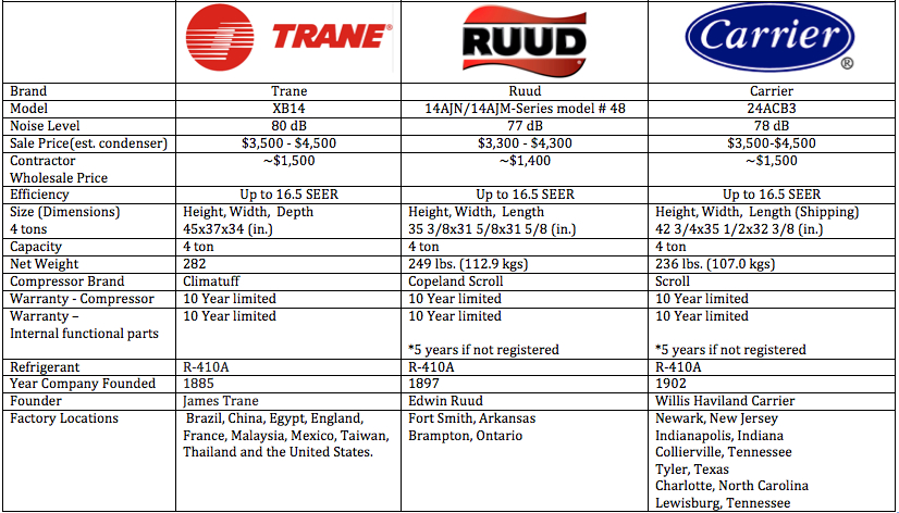 Image Result For Trane Seer Air Conditioner Price