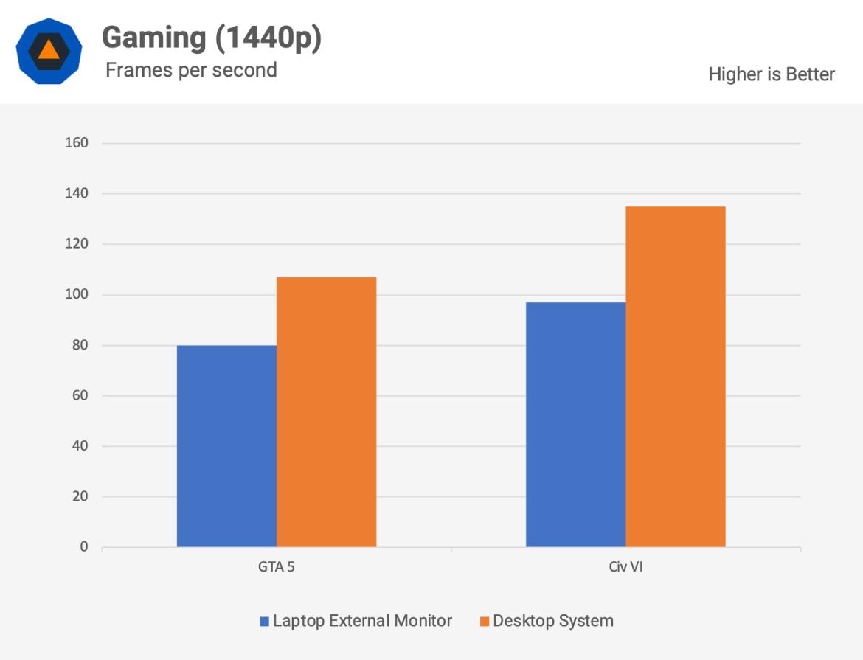 gaming 1440p