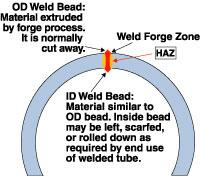 Electric resistance welding at a glance  The Fabricator