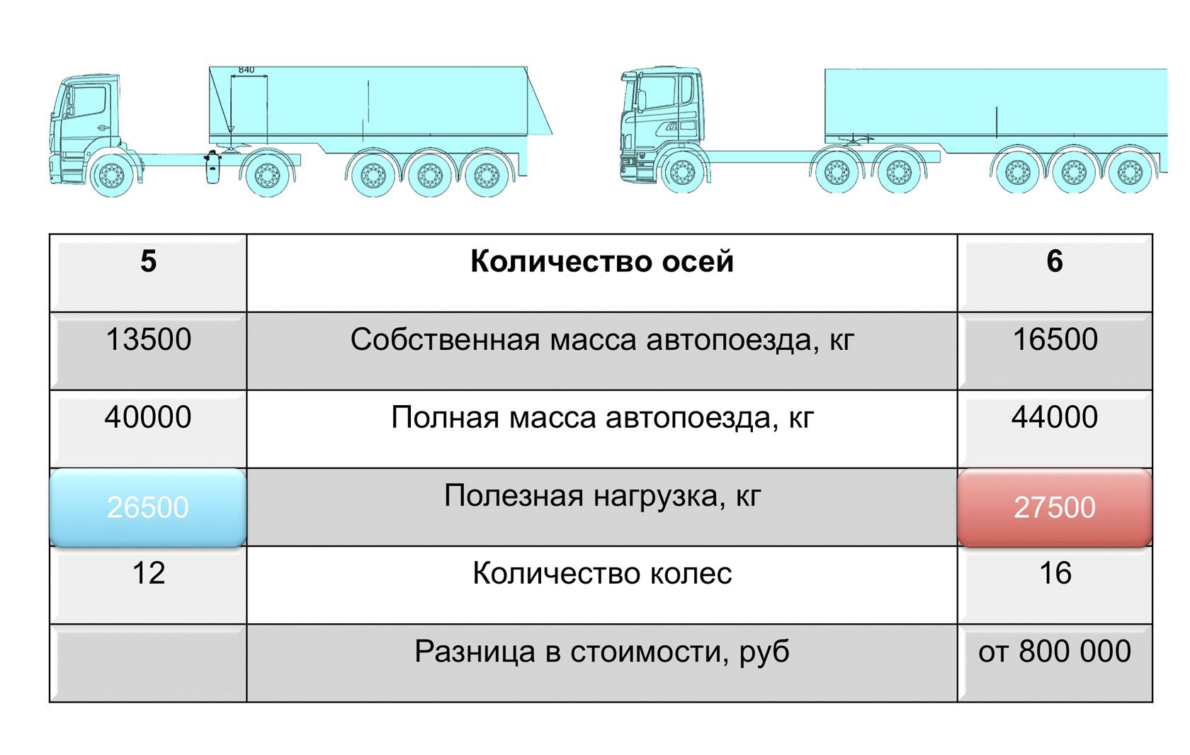 Максимальное количество осей транспортера транспортер на немецкий