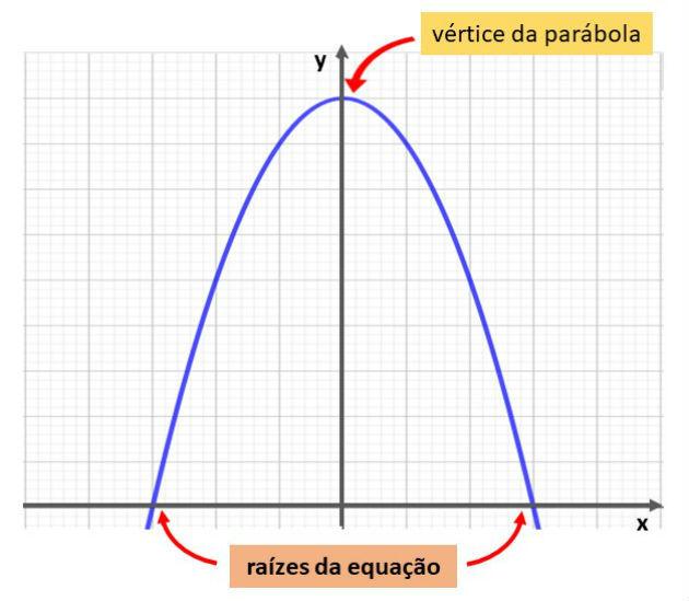 Questão Enem 2016 equação do 2º grau