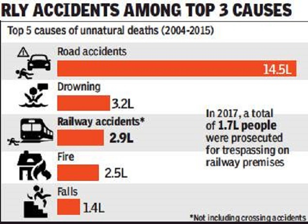 39 lakh deaths in last 12 yrs were avoidable: Govt data