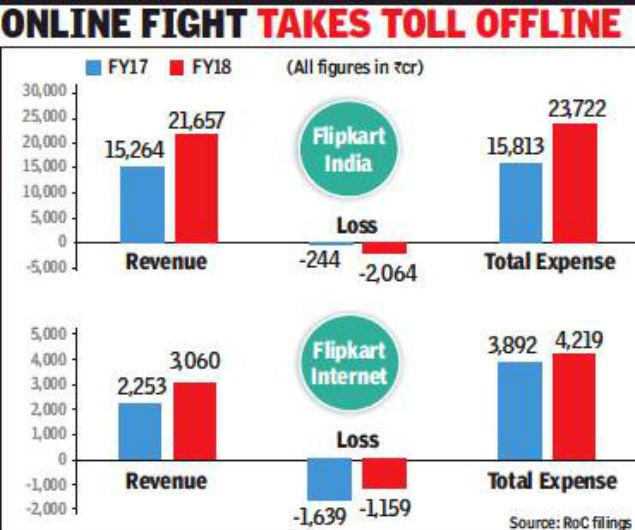 Flipkart loses Rs 3,200 crore on Amazon rivalry – Latest