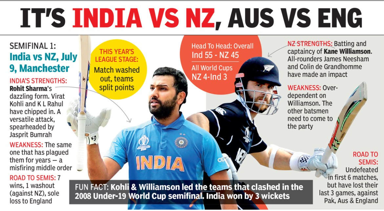 HIS INDIA VS NZ