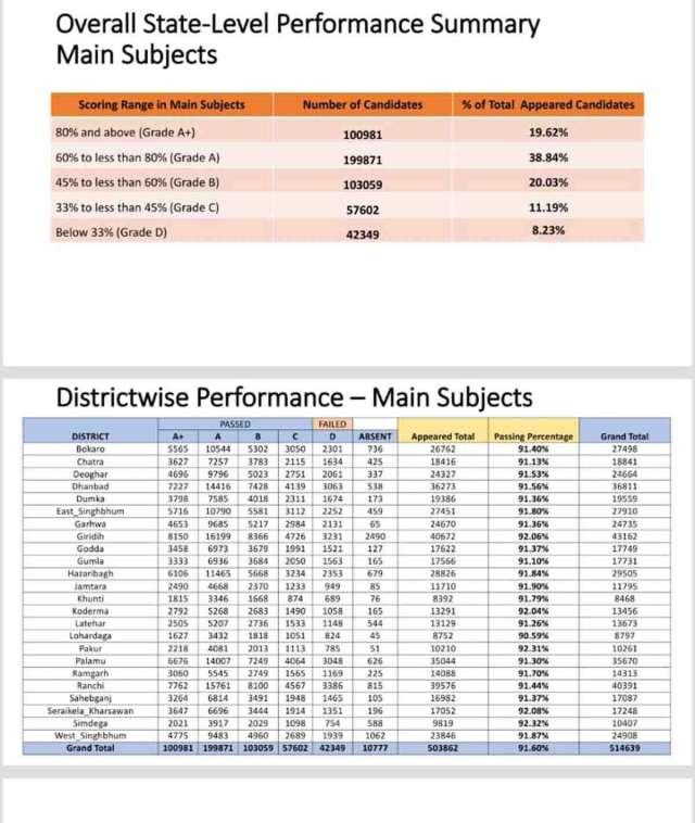JAC CLass 8 वीं परिणाम 2020