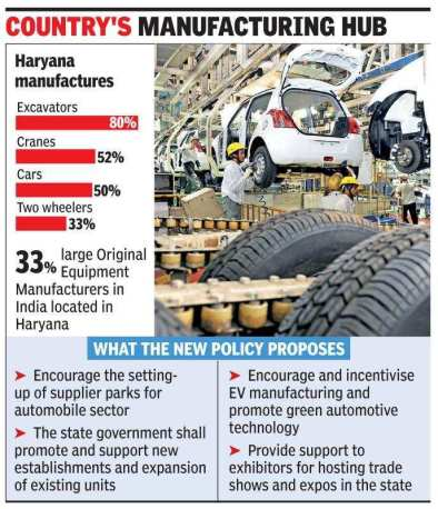 Haryana government set to boost auto sector, create jobs   Gurgaon News - Times of India