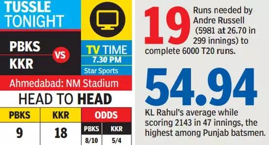 pbks vs kkr:  IPL 2021 Preview, PBKS vs KKR: Punjab, Kolkata hope for change in fortunes | Cricket News – Times of India