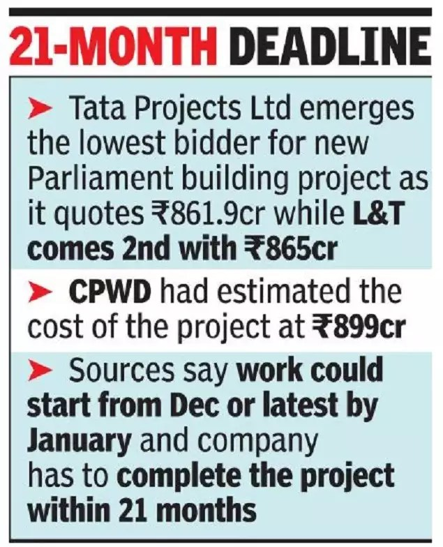 78157595 Tatas set to bag new Parliament building project with lowest 862 crore bid | India News
