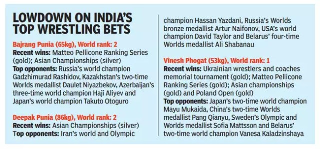 Tokyo Olympics: Wrestlers can give a late push to India's medal charge in Tokyo | Tokyo Olympics News