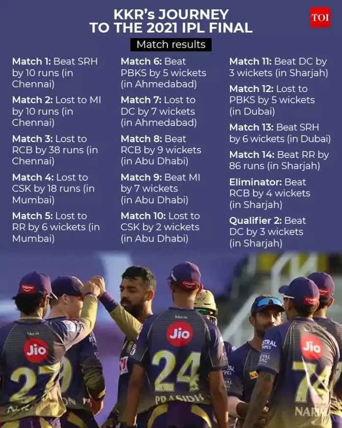 IPL 2021: KKR survive late Delhi scare to enter last - The large match highlights   Cricket Information - Occasions of India