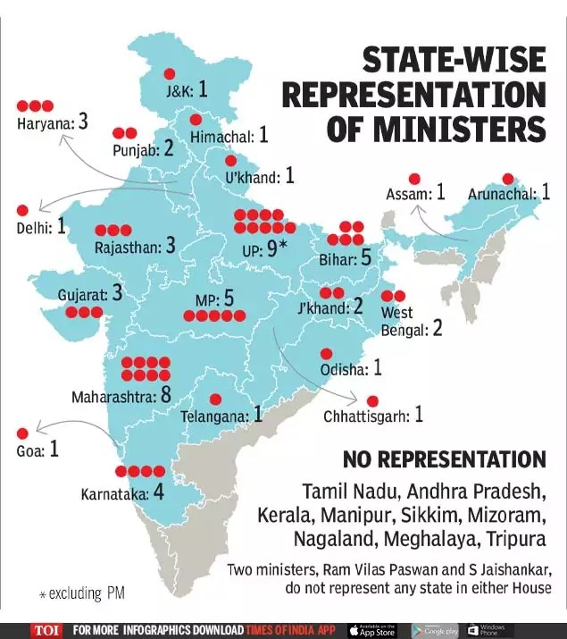 Besides Andhra Pradesh And Tamil Nadu The Other Six States Which Could Not Get Ministerial Representation Are Smaller