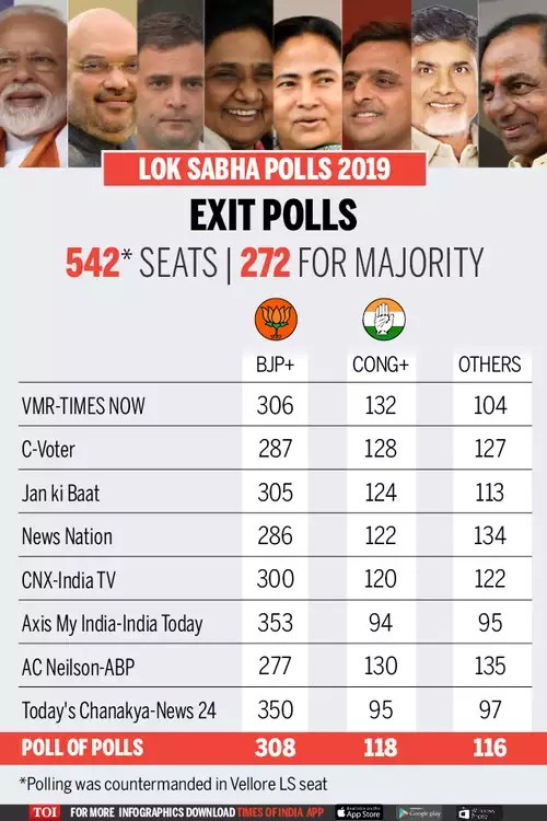NDA is all set to form the next Government with 296 Seats