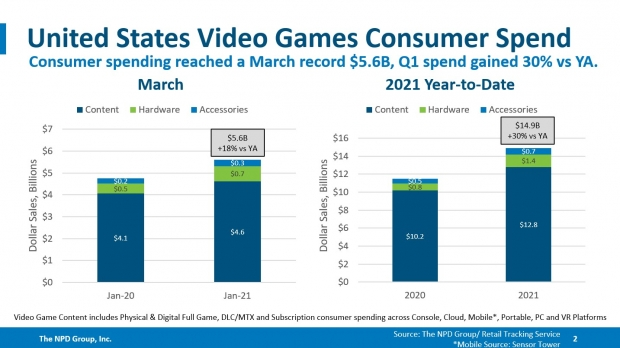 U.S. games market accelerates to new 13-year high 15 | TweakTown.com