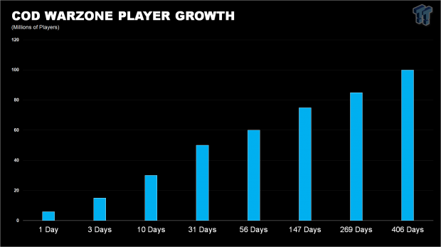 Warzone hits 100 million players, helped Activision hit $4.8bn in mTX 344 | TweakTown.com