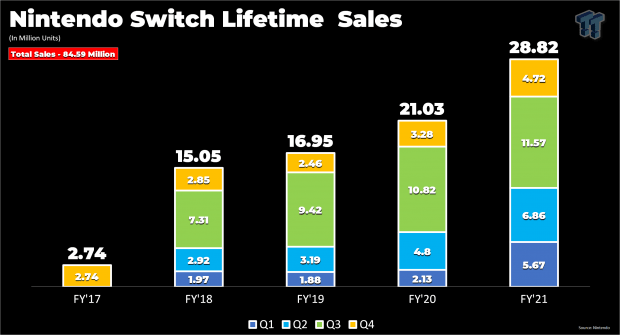 Xboxes aren't profitable, but the Nintendo Switch certainly is 12   TweakTown.com