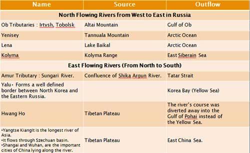 Famous World Straits