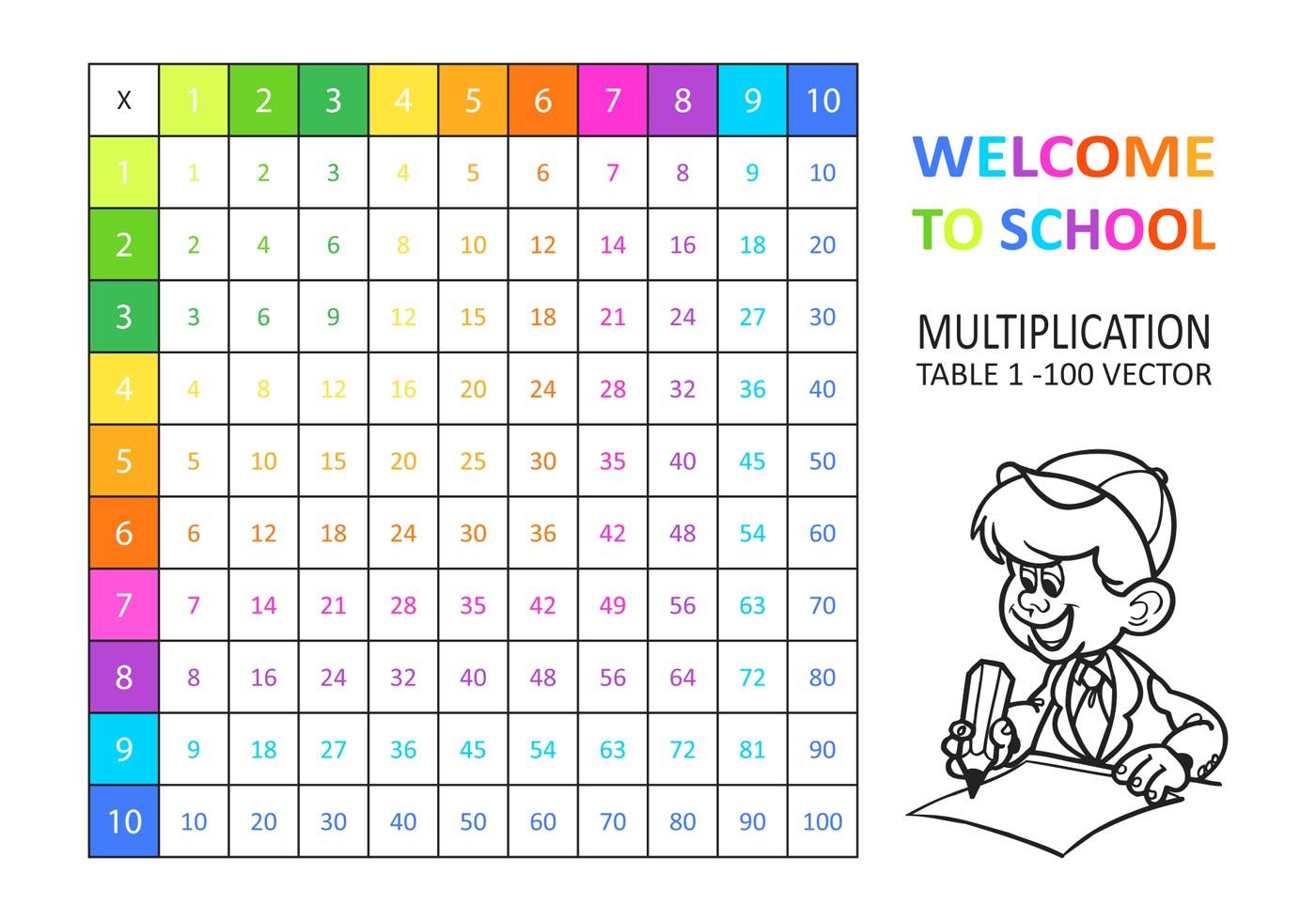 Multiplication Worksheet X2