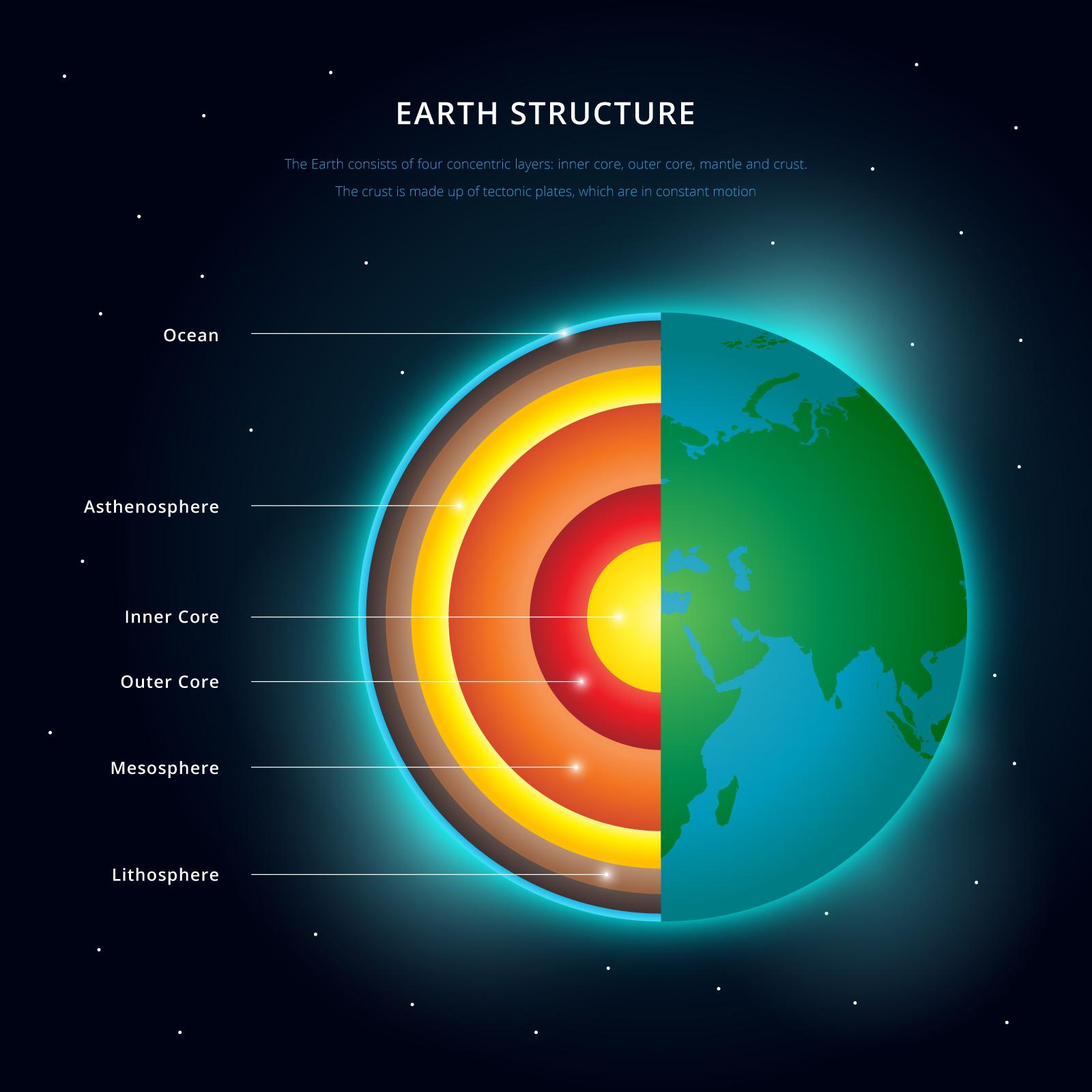 Earth Layers Free Vector Art