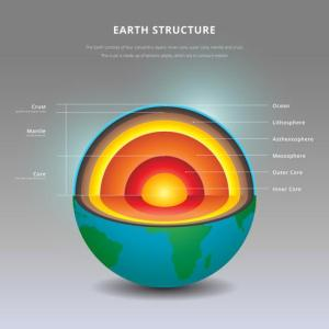 Structure of The Earth Interior Details Illustration   Download Free     Structure of The Earth Interior Details Illustration