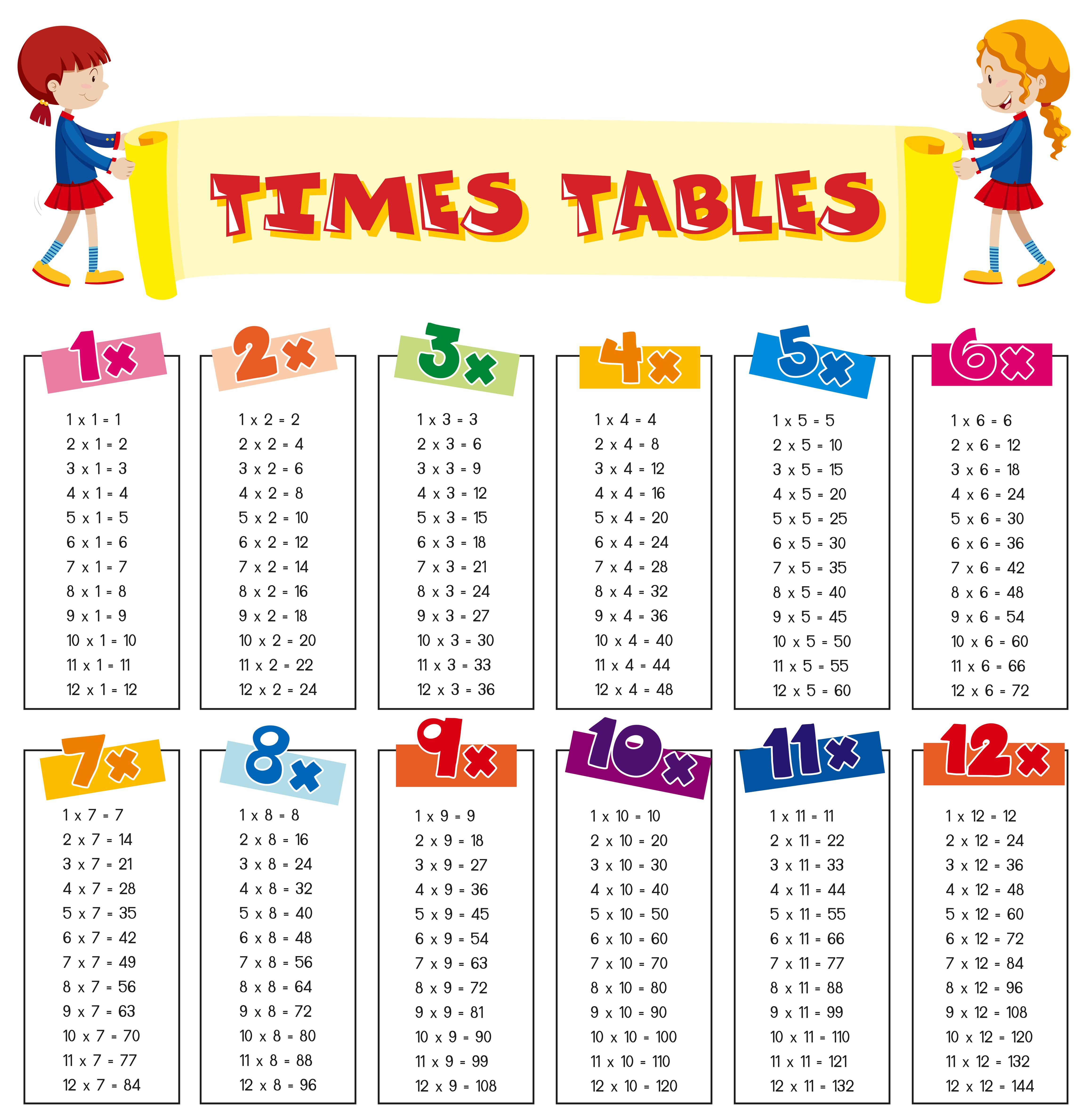 Math Times Tables Sheet