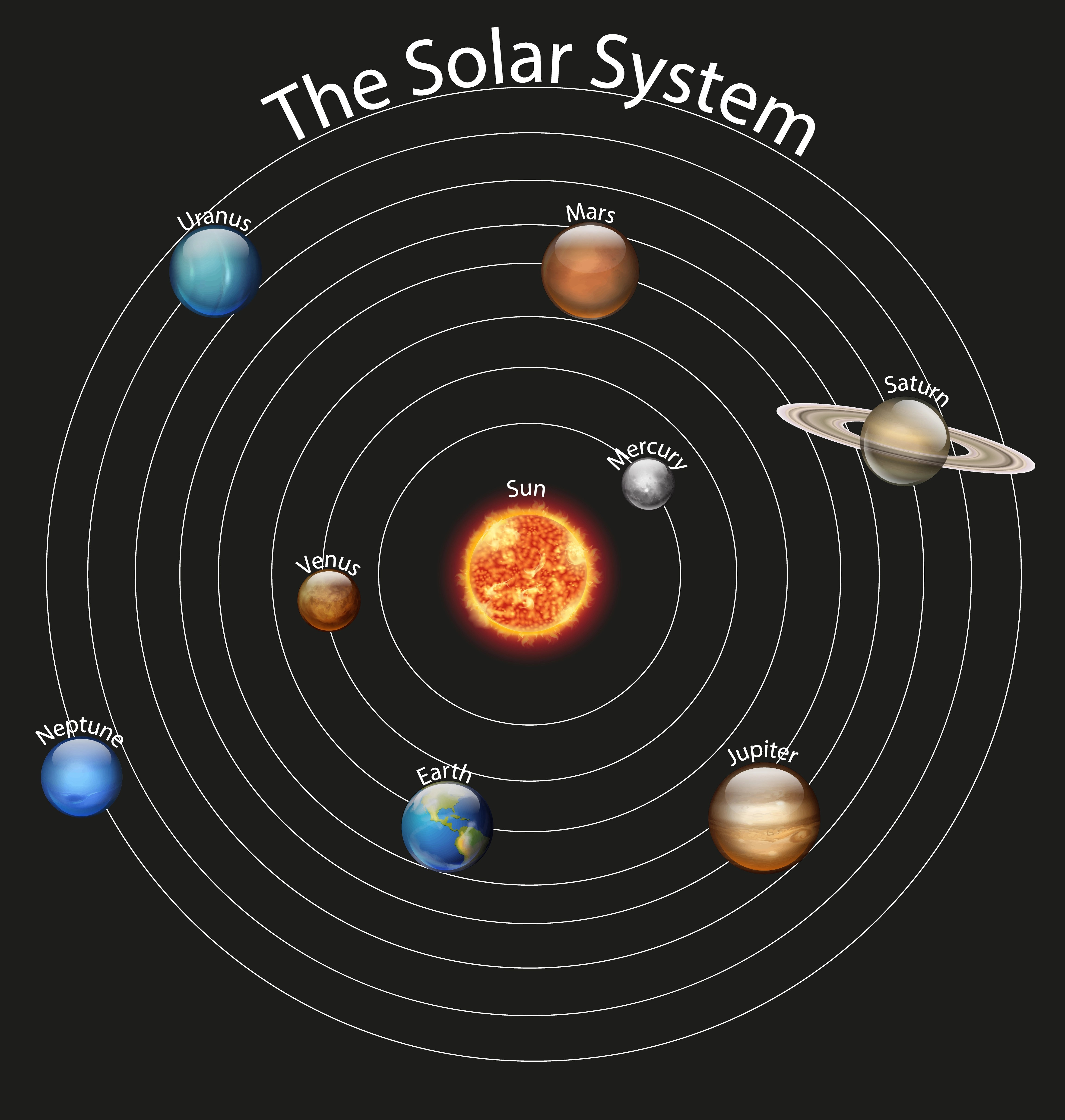 Diagram Of Planets In The Solar System