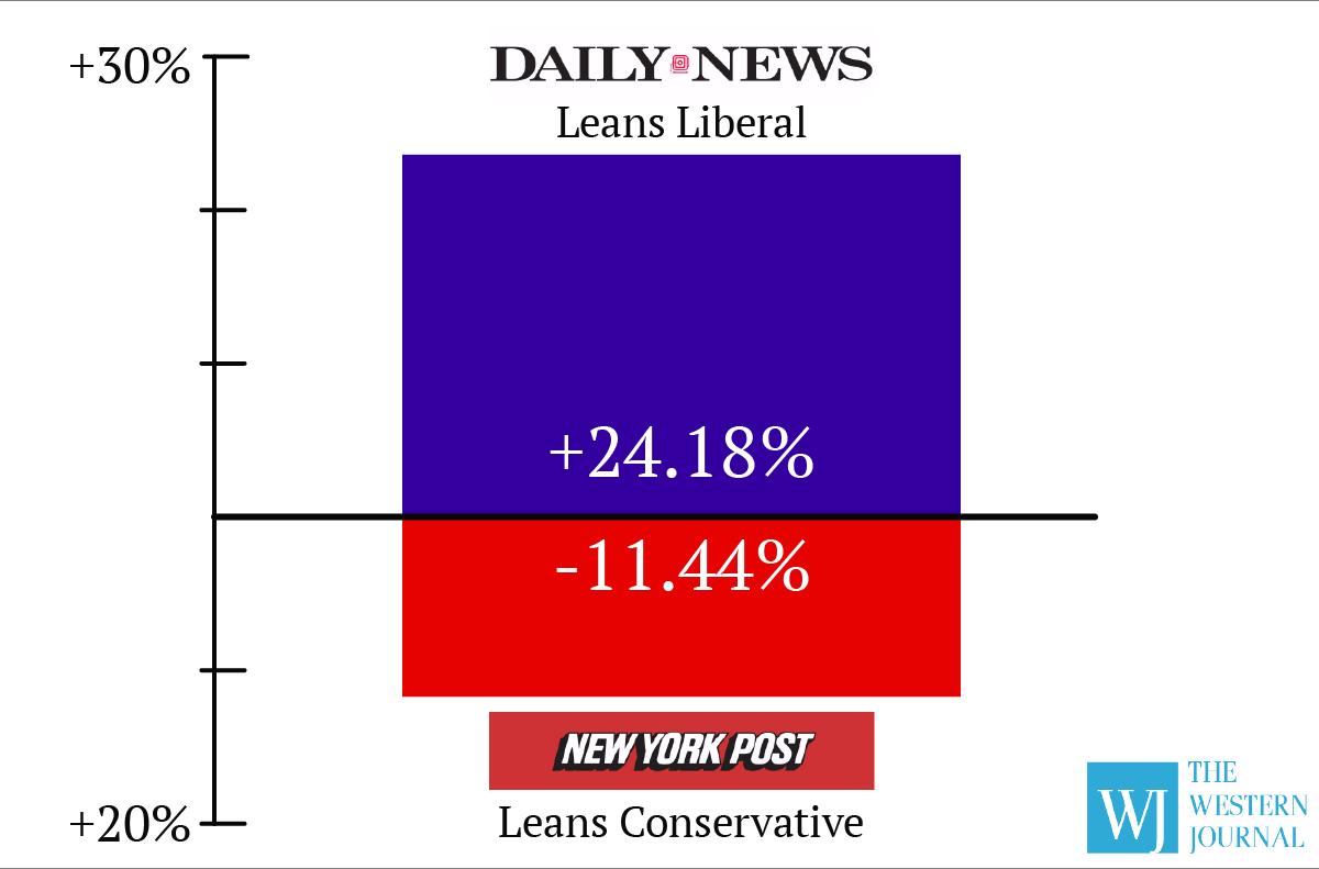NY Post vs NY Daily News on Facebook