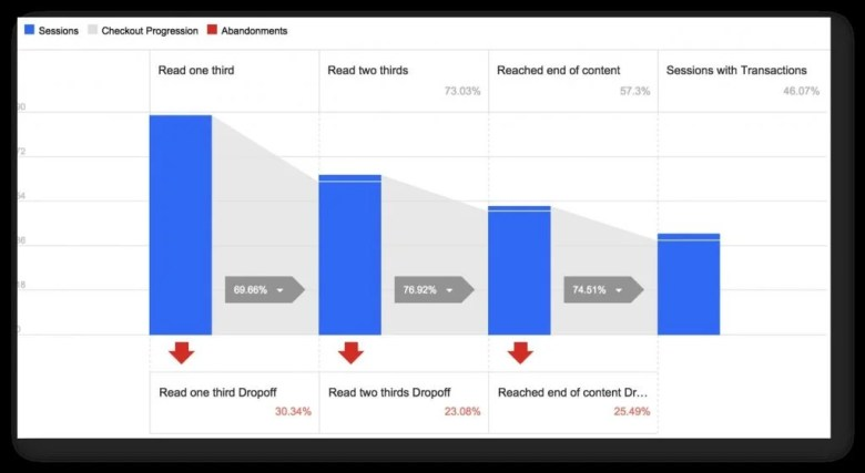 An Example Of Funnel Analysis On An Ecommerce Store