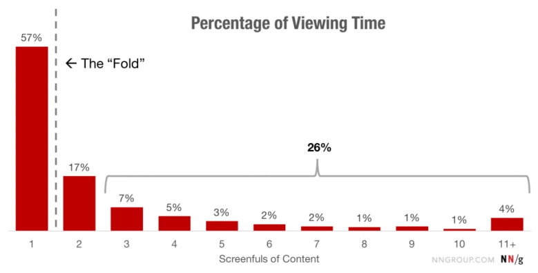 Graph From The Study Done Ny Nielsen Normal Group On Online Browsing