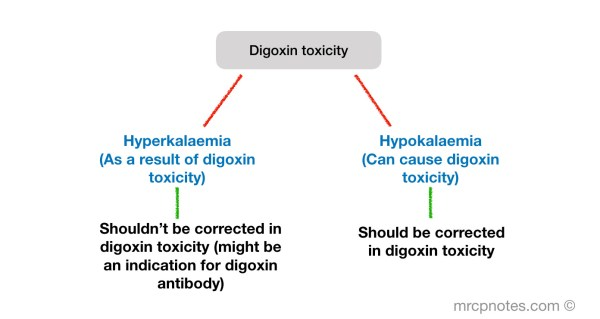 Buy Cheap Digoxin Online