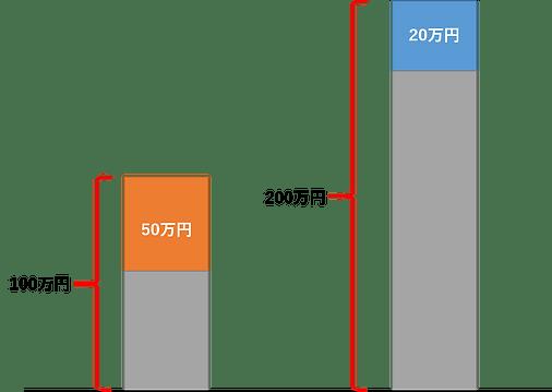 建築 業務改善 アイピア 原価管理 顧客管理 システム