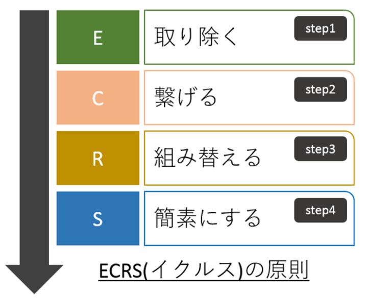 業務改善 ECRS 属人化 PDCA D-OODA