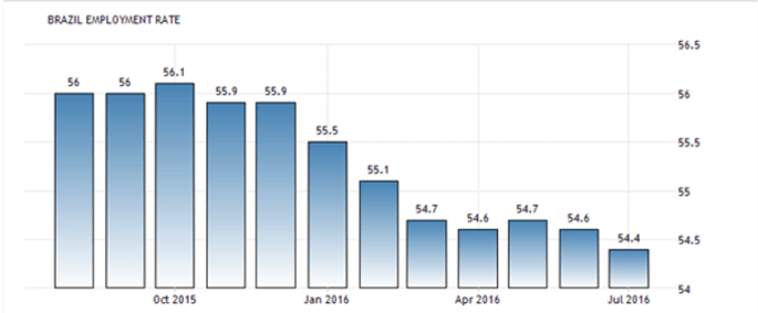 In the picture you can see the Economy of Brazil employment rate