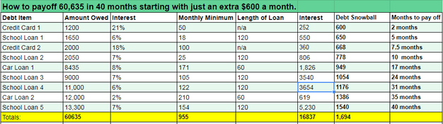 How to pay off debt with the debt snowball