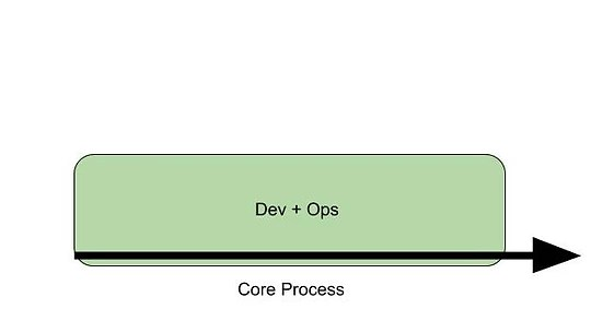 Software Development and Operations as Core Process