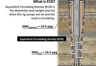 ECD: Densitatea Echivalentă în Circulație