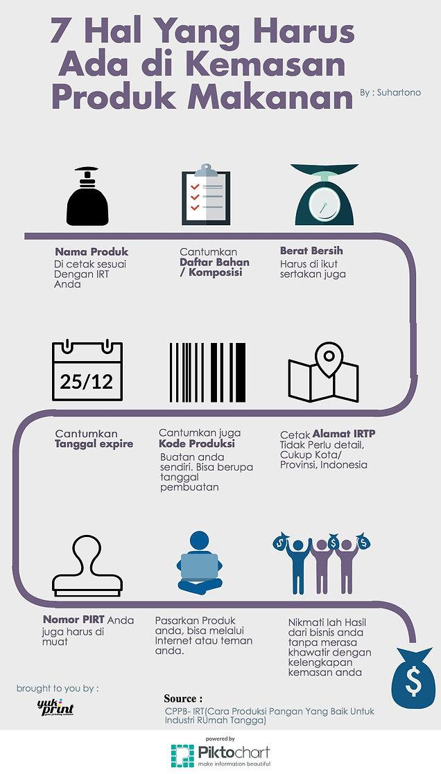 Infografis Produk Kemasan Makanan UMKM