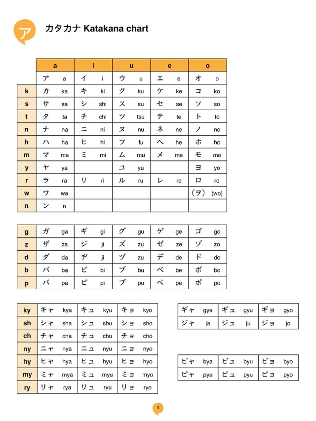 What is your name in Japanese? – Name Generator, Katakana Chart