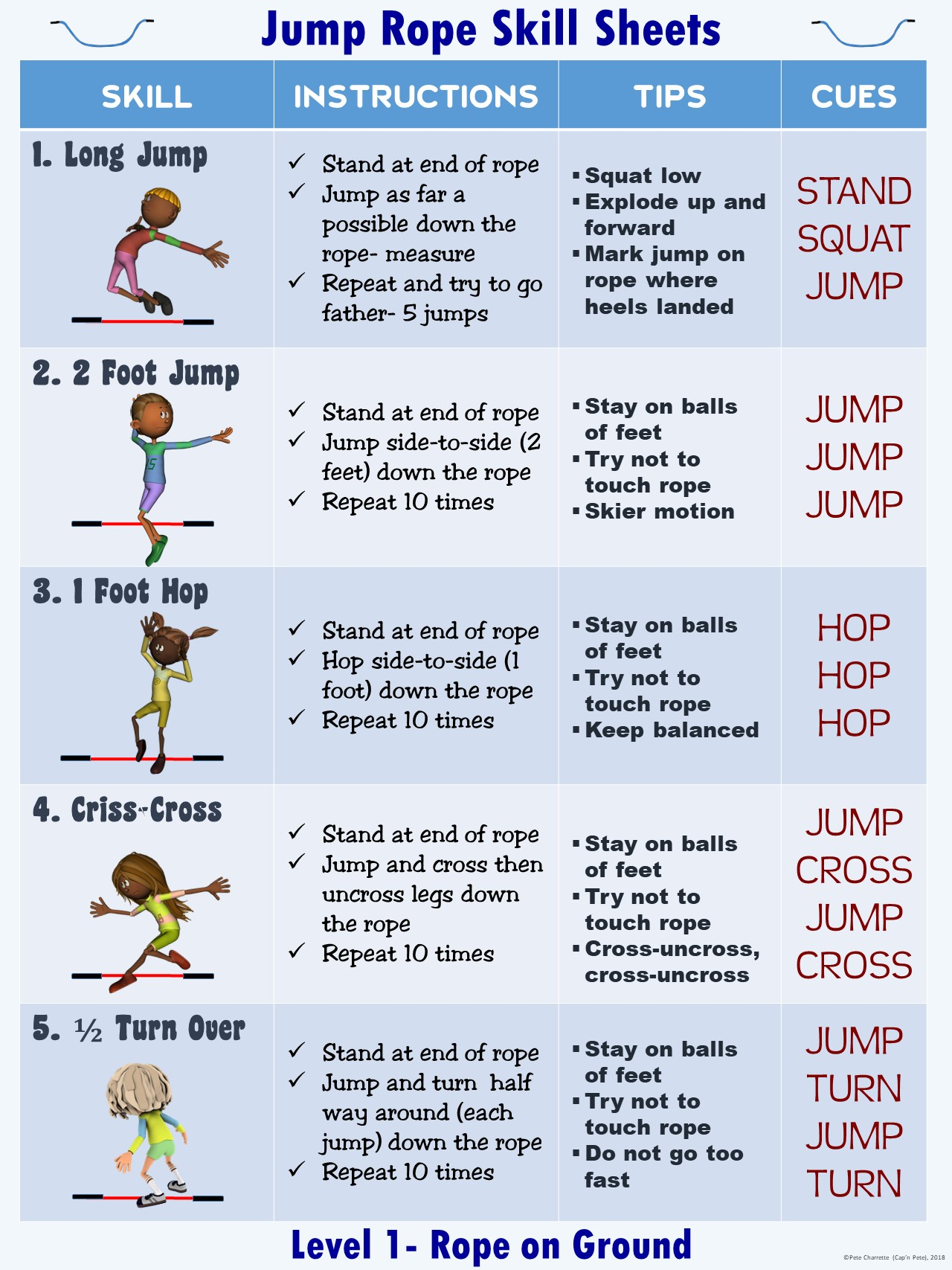 Pe Reciprocal Teaching Series Jump Rope Skill Sheets